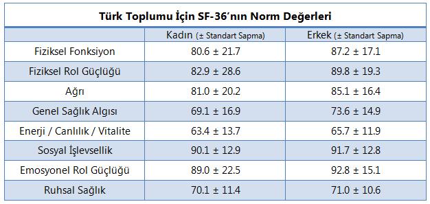 SF-36.turk.norm